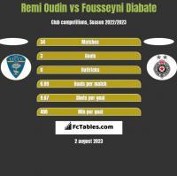 Remi Oudin vs Fousseyni Diabate h2h player stats