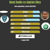 Remi Oudin vs Gabriel Silva h2h player stats