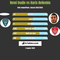 Remi Oudin vs Haris Belkebla h2h player stats