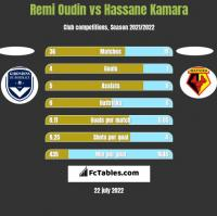 Remi Oudin vs Hassane Kamara h2h player stats