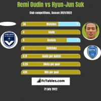 Remi Oudin vs Hyun-Jun Suk h2h player stats