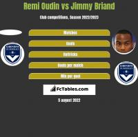 Remi Oudin vs Jimmy Briand h2h player stats