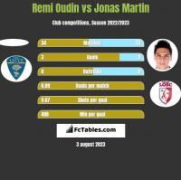 Remi Oudin vs Jonas Martin h2h player stats