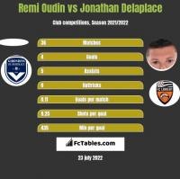 Remi Oudin vs Jonathan Delaplace h2h player stats