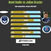 Remi Oudin vs Julian Draxler h2h player stats