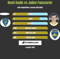 Remi Oudin vs Julien Faussurier h2h player stats