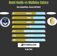Remi Oudin vs Mathieu Cafaro h2h player stats