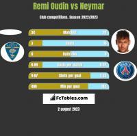 Remi Oudin vs Neymar h2h player stats