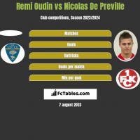 Remi Oudin vs Nicolas De Preville h2h player stats