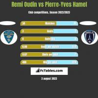 Remi Oudin vs Pierre-Yves Hamel h2h player stats