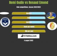 Remi Oudin vs Renaud Emond h2h player stats