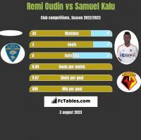 Remi Oudin vs Samuel Kalu h2h player stats