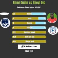 Remi Oudin vs Sheyi Ojo h2h player stats