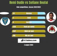 Remi Oudin vs Sofiane Boufal h2h player stats