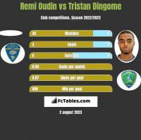 Remi Oudin vs Tristan Dingome h2h player stats