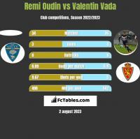 Remi Oudin vs Valentin Vada h2h player stats