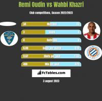 Remi Oudin vs Wahbi Khazri h2h player stats