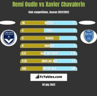 Remi Oudin vs Xavier Chavalerin h2h player stats
