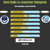 Remi Oudin vs Jeanricner Bellegarde h2h player stats