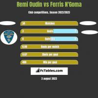 Remi Oudin vs Ferris N'Goma h2h player stats