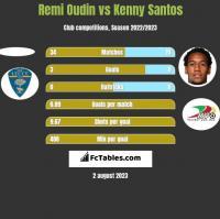 Remi Oudin vs Kenny Santos h2h player stats