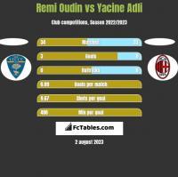 Remi Oudin vs Yacine Adli h2h player stats
