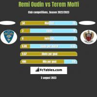 Remi Oudin vs Terem Moffi h2h player stats
