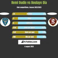 Remi Oudin vs Boulaye Dia h2h player stats