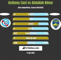 Anthony Caci vs Abdallah Ndour h2h player stats