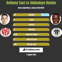 Anthony Caci vs Abdoulaye Bamba h2h player stats