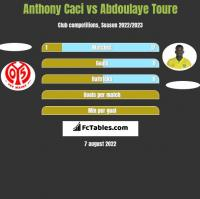 Anthony Caci vs Abdoulaye Toure h2h player stats