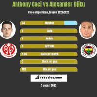 Anthony Caci vs Alexander Djiku h2h player stats