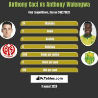 Anthony Caci vs Anthony Walongwa h2h player stats