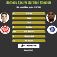 Anthony Caci vs Aurelien Chedjou h2h player stats
