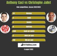 Anthony Caci vs Christophe Jallet h2h player stats