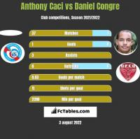 Anthony Caci vs Daniel Congre h2h player stats