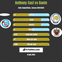Anthony Caci vs Dante h2h player stats