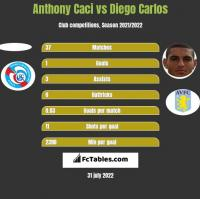 Anthony Caci vs Diego Carlos h2h player stats