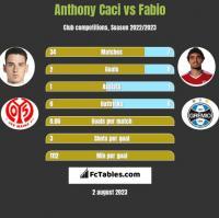Anthony Caci vs Fabio h2h player stats