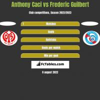 Anthony Caci vs Frederic Guilbert h2h player stats