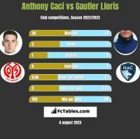 Anthony Caci vs Gautier Lloris h2h player stats