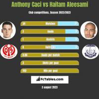 Anthony Caci vs Haitam Aleesami h2h player stats