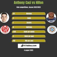 Anthony Caci vs Hilton h2h player stats