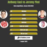 Anthony Caci vs Jeremy Pied h2h player stats