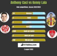 Anthony Caci vs Kenny Lala h2h player stats