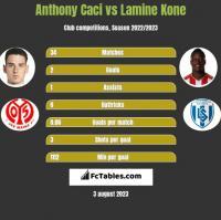 Anthony Caci vs Lamine Kone h2h player stats