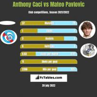 Anthony Caci vs Mateo Pavlovic h2h player stats