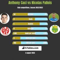 Anthony Caci vs Nicolas Pallois h2h player stats