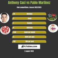 Anthony Caci vs Pablo Martinez h2h player stats