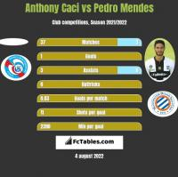 Anthony Caci vs Pedro Mendes h2h player stats